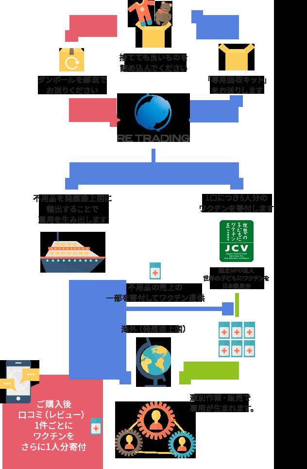 リボーンプロジェクトの図