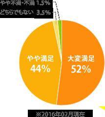 大変満足52%やや満足44%どちらでもない3.5%やや不満・不満15%